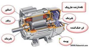 موتور الکتریکی نوعی ماشین برقی است که برق را به حرکت تبدیل می کند که تبدیل حرکت به برق را نیز ژنراتور انجام می دهد